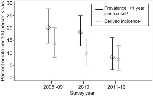 Prevalence (among recent onset injectors) and derived incidence of HCV among people who inject drugs in Scotland, 2008 to 2012.The diamonds/circles represent the point estimate and the bars represent the upper and lower 95% confidence intervals. aanti-HCV prevalence among those who commenced injecting within the past 12 months. bDetermined by applying the estimated pre-seroconversion window period to the observed number of anti-HCV negative and HCV-RNA positive individuals (see methods for details). Restricted to those who had injected in the last 6 months.