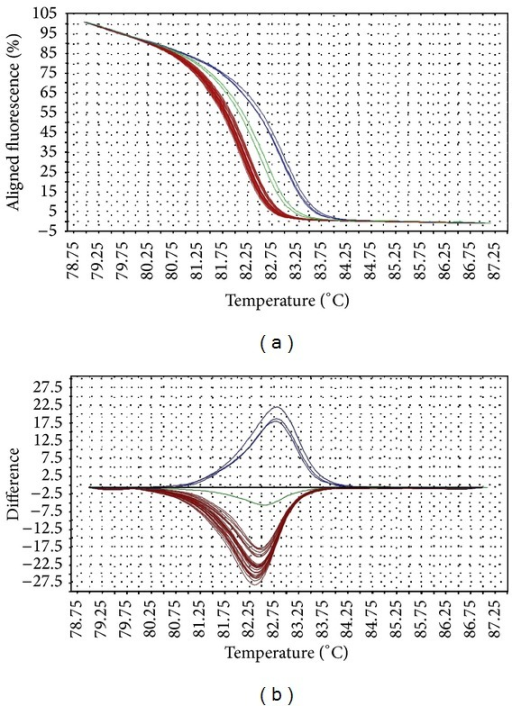 Representative HRM aligned melting curves (a) and difference plot (b) for mutations in gyrA QRDR. The aligned melting curves were set at 100% at the beginning and 0% at the end of melting process. In the difference plot, the melting curves represent the temperature at which the amplicons were completely denatured. The difference of the melting temperature among the samples is clearly illustrated in the difference plot. The reference strain is indicated by the horizontal black line in the difference plot; and the wild-type samples are indicated as green line. The blue curves derived from mutants with the missense mutation D87G, whereas the red curves belong to other mutants (D87Y, D87N, S83F, and S83Y). Mutants with missense mutations D87Y, D87N, S83F, and S83Y were denatured at similar melting temperature and therefore form a tight cluster.