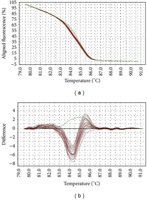 Representative HRM aligned melting curves (a) and difference plot (b) for mutations in parE QRDR. The reference strain is indicated by the horizontal black line in difference plot. Wild-type samples are indicated by green curves and mutants are indicated by red curves. All mutant strains contain similar nucleotide changes in the QRDR, resulting in tightly clustered melting curves.