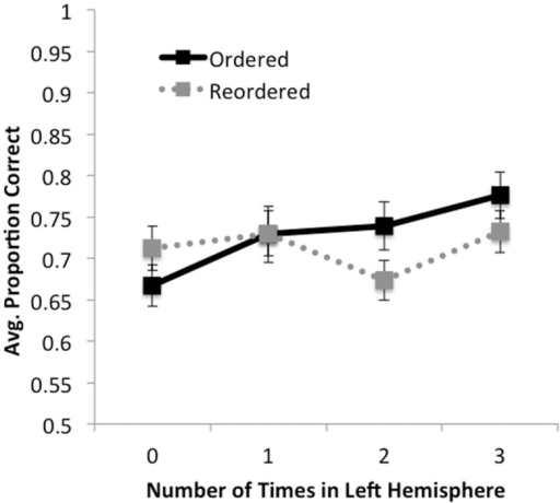 Accuracy as a function of ordering condition and number of times premise was presented in the left hemisphere (0, 1, 2, 3). For ordered trials, accuracy increased monotonically with the number of times a premise was presented in the left hemisphere. For reordered trials, a simple pattern was not observed; rather, accuracy decreased when premises were presented in the left hemisphere two times (i.e., on LRL and RLL trials) relative to one or three times. No effects were observed for response times.