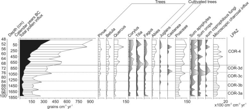 Pollen influx diagram showing total pollen influx with the Lactuceae curve overlaid (black), selected pollen types, sum of apophytes, sum of crops, sum of coprophilous fungi and microscopic charcoal influx plotted against the best fit from the smoothed spline Clam model.Exaggeration curves are x 5 for tree taxa and x10 for others. Pollen influx was calculated only for the region of the core where 14C dates are present.