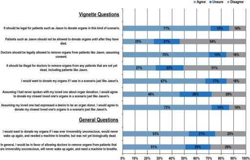 Descriptive Statistics Of Outcome Variables Participan Open I