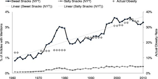 Number of New York Times articles mentioning sweet or salty snacks