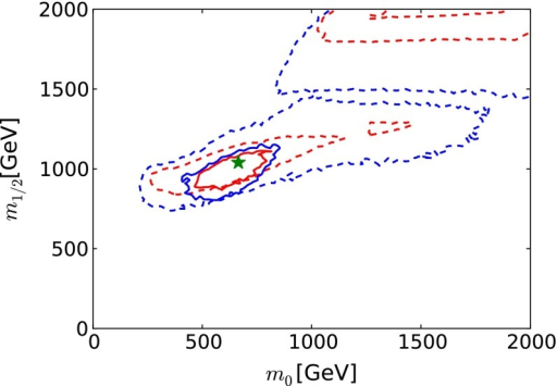 The prospective  (68 % CL) and  (95 % CL) contours (solid red and blue lines, respectively) in the  plane for the CMSSM (with the present 68 and 95 % CL contours shown as dashed red and blue lines, respectively), assuming that the electroweak precision observables are measured at FCC-ee (TLEP) to have the same central values as at the current low-mass CMSSM best-fit point [33] (shown as the filled green star), and neglecting inevitable improvements in other constraints on the supersymmetric models