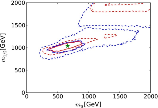The  (68 % CL) and  (95 % CL) contours (red and blue, respectively) in the  plane for the CMSSM, assuming that Higgs measurements at FCC-ee (TLEP) [65] have the same central values as at the current low-mass best-fit points, and neglecting inevitable improvements in other constraints on the supersymmetric models