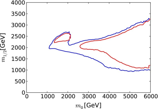 The  (68 % CL) and  (95 % CL) contours (red and blue, respectively) in the  plane for the CMSSM, assuming that supersymmetry has not been discovered at the LHC with 3000/fb of luminosity, and neglecting inevitable improvements in other constraints on the supersymmetric models
