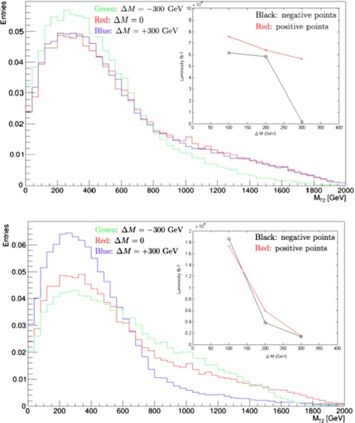 Simulations for 14-TeV collisions, using Pythia 8 [112, 113] and including Standard Model backgrounds, of the distributions in the MT2 variable for (upper panel) the nominal value of the gluino mass at the low-mass CMSSM best-fit point,  GeV (blue histogram), and gluino masses differing by  GeV (green and blue histograms), and similarly for (lower panel) the nominal value of the squark mass  GeV and values  GeV. In both cases, we fix the other sparticle masses to their nominal best-fit values, assuming in particular that the LSP mass  GeV. The inserts show the integrated luminosities at 14 TeV that would be required to distinguish at the 3- level between the best fit and other models with the indicated mass shifts