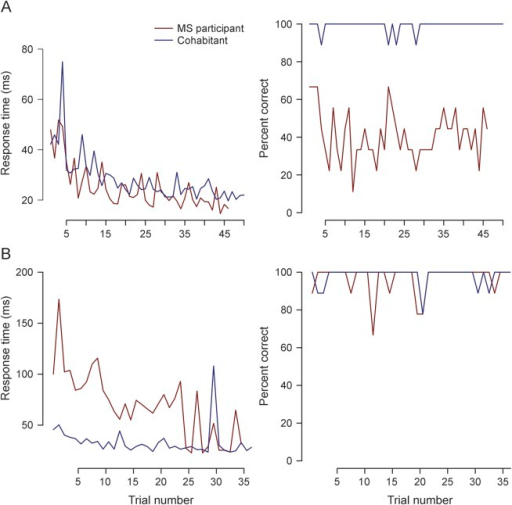Longitudinal performance of 2 MS–cohabitant participant pairs on Ishihara color testingBoth response speed and response accuracy are provided for both members of 2 participant pairs (patient with multiple sclerosis [MS] in red and cohabitant in blue) for all Ishihara tests that they completed. (A) The responses of pair 61 when their right eye is queried. Both participants demonstrate a similar response time when their right eye is tested, but there appears to be a deficit in accuracy in the MS patient's right eye. (B) The response of pair 25 when their left eye is queried. The patient with MS has much slower response time than the cohabitant, but both individuals demonstrate similar accuracy.