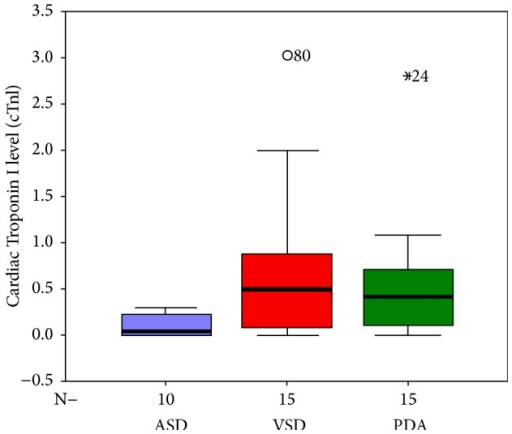 Box-plot shows cTnI levels in the ASD, VSD, and PDA patients. The bars represent the median and the 5th, 25th, 75th, and 95th percentiles.