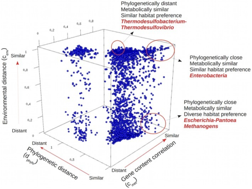 Three-dimensional representation of genomic, environmental, and phylogenetic distances among all pairs of bacterial and archaeal genera. Each point in the plot corresponds to a pair of genera, indicating their particular gene content, environmental and phylogenetic distances. Examples discussed in the text are highlighted.
