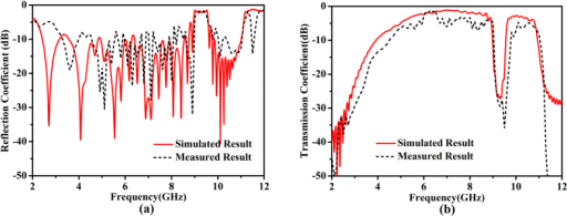 (a) Measured reflection coefficients compared with the simulated results. (b) Measured transmission coefficients compared with the simulated results.