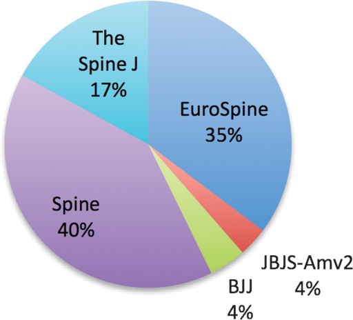 The contribution of each journal to the total of included articles. Abbreviations: EuroSpine, European Spine Journal; JBJS-Amv2, Journal of Bone and Joint Surgery American Volume; BJJ, The Bone and Joint Journal; The Spine J, The Spine Journal.