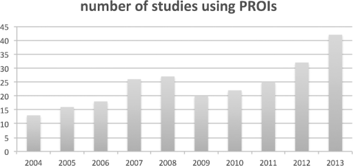 Overall trend of the use of patient-reported outcome instruments (PROIs) from 2004 to 2013 in the field of degenerative cervical spine surgery.