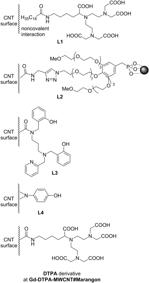 Organic ligands in MWCNT hybrids.