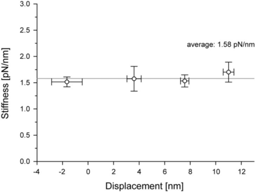 Stiffness during the attachment of an acto-S1. The system stiffness was measured for individual displacements and the mean vaules were plotted against the plateau levels of displacements (see Fig. 1A). The data represents mean±s.e.m. Note that the system stiffness is constant over the range of displacement observed.