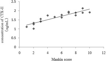 Correlation between the serum concentration of CTX-II and the Mankin score of the corresponding articular cartilage