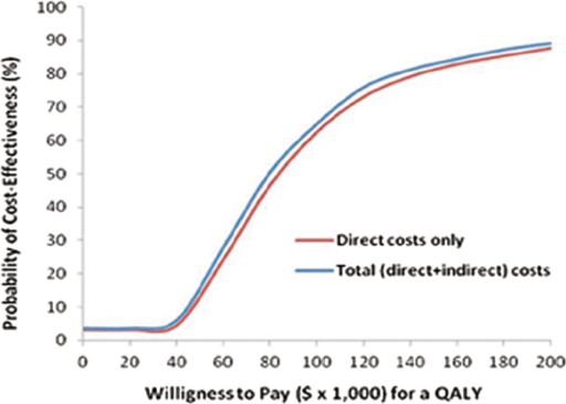 Acceptability curves of radiofrequency ablation (RFA) compared with open thyroidectomy (OT).Cost effectiveness acceptability curve using the net–monetary benefit approach (10,000 bootstrap replications) represents the probability (y-axis) that RFA is more cost effective compared with OT at the range of willingness-to-pay thresholds (US$ per quality-adjusted life-year [QALY]) on the x-axis. The curve is generated by repeating the procedure for various thresholds, with the threshold on x-axis and the probability of RFA to be cost effective on y-axis. Acceptability curves are presented here taking into account direct costs only or total (direct and indirect) costs.