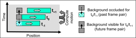 Optic flow estimation at occlusions.Occlusions lead to problems for motion estimation algorithms                                    based on the correlation between only two frames: Parts of the                                    image are only visible in one of the frames, thus no                                    corresponding image positions can be found at these locations.                                    This problem can be solved using only one additional temporally                                    forward-looking step (future step).
