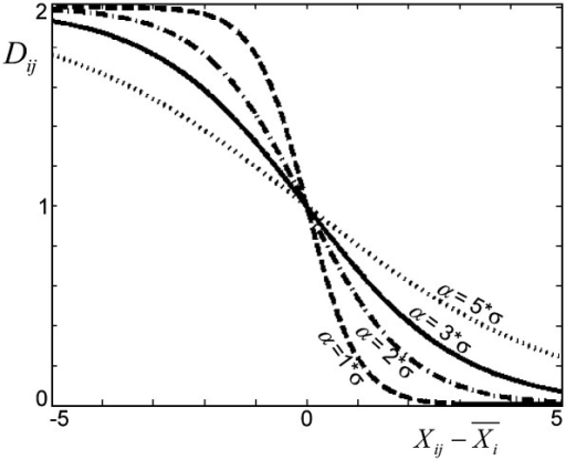 The influence of the parameter α on the smoothness of the distance D. Values of α of 1, 2, 3 and 5 are illustrated in this graph. Solid line represents the value of α used for the rest of the paper.