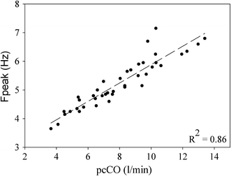Relation between resonance frequencies (Fpeak) during rest and exercise and pulse contour cardiac output (pcCO) calculated from the finger pressure wave