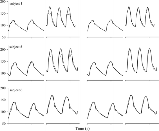 Reconstruction (thin lines) of aorta pressure waves (bold lines) from finger pressure during rest and at maximum workload in three subjects. From left to right: genTF in rest and at maximal workload and with individual TFs (indTF) using finger pcCO in rest and at maximal workload. Subject 1 and 5 with relatively high maximum HR, subject 6 with low maximum HR