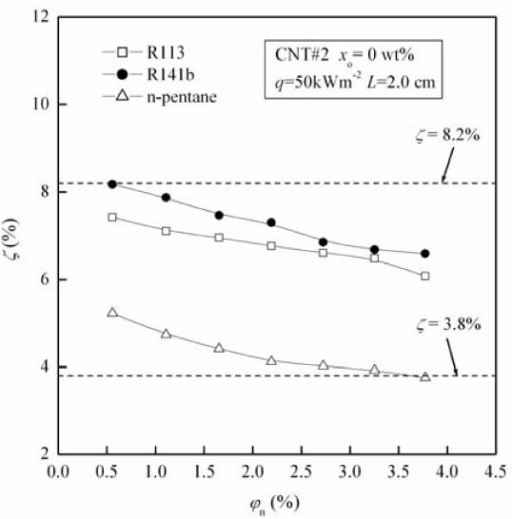 Influence of refrigerant type on the migration ratio of CNTs.