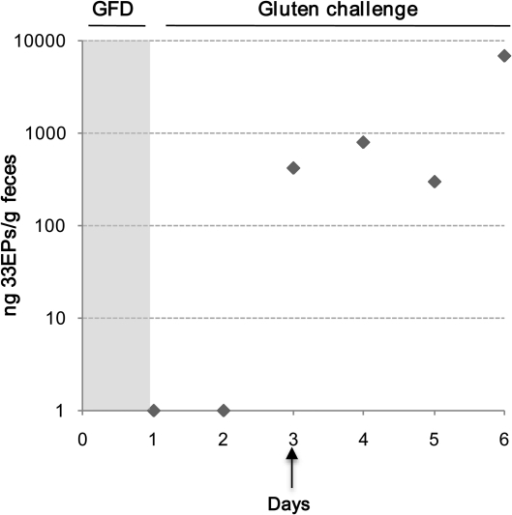 Analysis of mean (±SD) gluten amounts excreted in the feces of a celiac patient subjected to a gluten challenge for 6 d. Amounts of toxic peptide (ng/g feces) were determined by using a G12 competitive ELISA. Data were obtained from 3 independent experiments with samples run in triplicate. GFD, gluten-free diet; 33EPs, 33-mer equivalent peptidic epitopes.