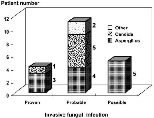 Diagnostic categories and characteristics of patients with invasive fungal infections.