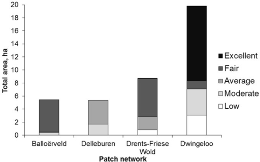 The four habitat patch networks differed in total area and quality of habitat patches.For each network the total area of the patches in each habitat quality category (low, moderate, average, fair and high) is shown.