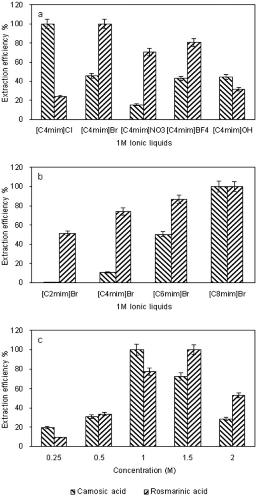 Effects of ionic liquids anion (a) the alkyl chain length of cation; (b) and ionic liquid concentration; (c) on the extraction efficiency of target compounds. The extraction efficiency is expressed as the observed values of target analytes and the maximum amount in each curve was taken to be 100%.
