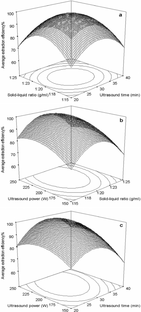 Response surface plots showing the effects of variables on average extraction efficiency of target compounds. (a) Interaction of solid-liquid ratio and ultrasound time; (b) Interaction of ultrasound power and solid-liquid ratio; (c) Interaction of ultrasound power and time. The average extraction efficiency is expressed as the observed values of target compounds and the maximum amount in each curve was taken to be 100%.
