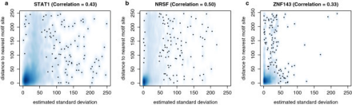 Smooth scatterplots for estimated standard deviation vs. actual distance to nearest motif site. (a) STAT1. (b) NRSF. (c) ZNF143. Both axes truncated values at 250 bp. For all datasets, the estimated standard deviation and the actual distance to the nearest motif site had a positive Pearson correlation coefficient. Dark regions represent high densities of data points and small dots represent isolated points. The majority of data points are located at the bottom-left corner for all three panels, hence most standard deviation estimates are small and actual distances to the motif site are also small in general.