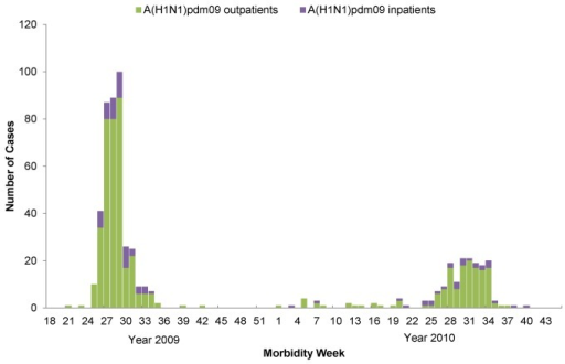 Weekly number of influenza A(H1N1)pdm09 cases in outpatients and inpatients, Baguio City, week 18, 2009 to week 45, 2010.