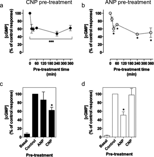 Effect of chronic exposure to CNP and ANP on GC-B- and GC-A-dependent cGMP accumulation in GH3 cells. Cells were initially treated with (a) 100 nM CNP or (b) 100 nM ANP in PSS without IBMX for 0 to 6 h. The medium was removed and replaced with 100 nM CNP (a) or 100 nM ANP (b) for 15 min in the presence of 1 mM IBMX. The data shown are means ± SEM of three independent experiments, each performed in triplicate and are expressed as the percentage of the control (n = 3). ***P < 0.001, *P < 0.05, significantly different from the control. c, d Cells were initially treated with 0, 100 nM CNP, or 100 nM ANP for 6 h as before. All pre-treatments were removed and replaced either with (c) 0 or 100 nM CNP or with (d) 0 or 100 nM ANP, for 15 min in the presence of 1 mM IBMX. The data shown are means ± SEM of three independent experiments, each performed in triplicate and are expressed as the percentage of the control (n = 3). *P < 0.05, significantly different from the control