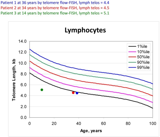 Median telomere lengths in lymphocytes, as determined by flow cytometry with fluorescent in situ hybridization (flow FISH).Patients 1 (two time points), 2 and 3 are plotted against population norms. yrs  =  years; MTL  =  median telomere length; kb  =  kilobase