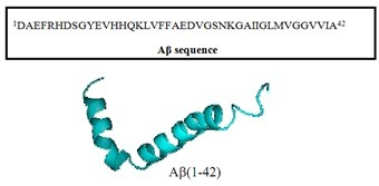 Amyloid Beta sequence and structure