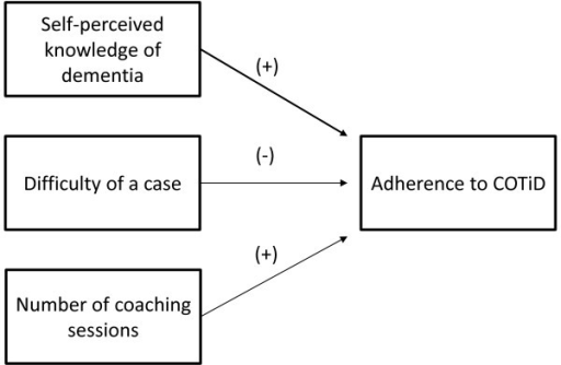 Graphical overview of factors determining the degree of occupational therapists' adherence to the COTiD program as identified in the effect study.(+) = positive influence on hours OT; (-) = negative influence on hours OT; quantitative data.