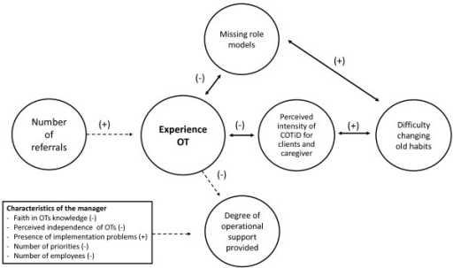 Graphical overview of the role of experience in the implementation process and factors affecting the (self-perceived) experience. (+) = positive relationship; (-) = inverse relationship; quantitative data ; qualitative data .