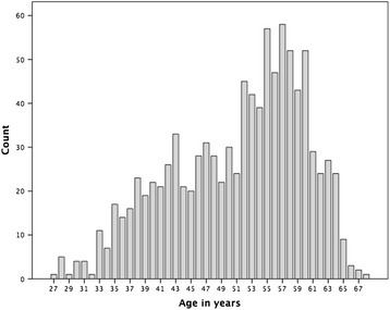 Participant age distribution.