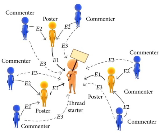 The relationships between the forum users.