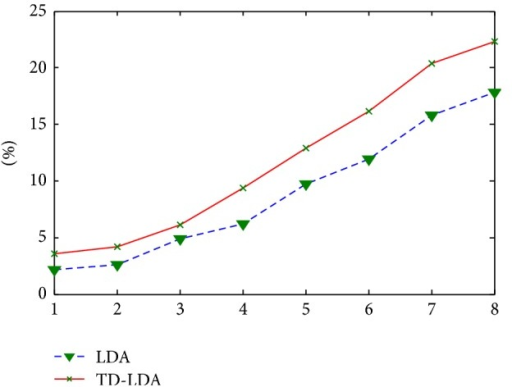 Comparison of recommendation precision between LDA and TD-LDA.