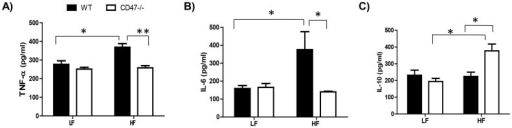 HF-fed CD47 deficient mice displayed reduced systemic inflammation compared to HF-fed wild type controls.Plasma TNF-α (A), IL-6 (B), and IL-10 (C) levels were measured by ELISA as described in Methods. Data are presented as mean ± SE (n = 7 mice/group), *P < 0.05 and ** P < 0.01.