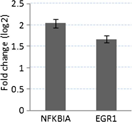 Log fold changes of the expression level (y axis) of the SARS infected NFKBIA and EGR1 genes (x axis) corresponding to Mock.