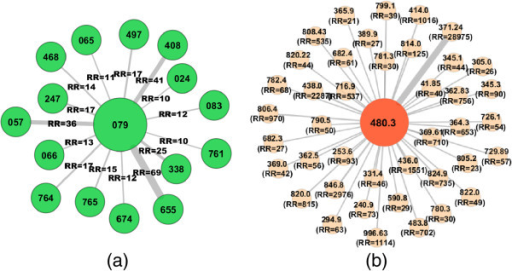 Phenotypic Disease Networks (PDNs) for SARS infection. Nodes are diseases and links are correlations. Node labels identify the ICD9 codes at the 3-digit category level in (a) and 5-digit category level in (b). Only statistically significant links with relative risk RRij are shown.