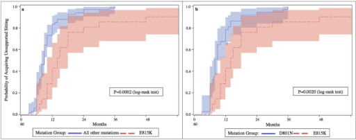 Ages at unsupported sitting acquisition in each group of patients defined by their genotype.Cumulative probability of acquiring unsupported sitting by patients presenting the E815K mutation, compared to patientsmutation (3b). Patients with the E815K mutation are likely to gain unsupported sitting at a later age than patients in each of the other groups (respectively P = 0.0002 and P = 0.0020).