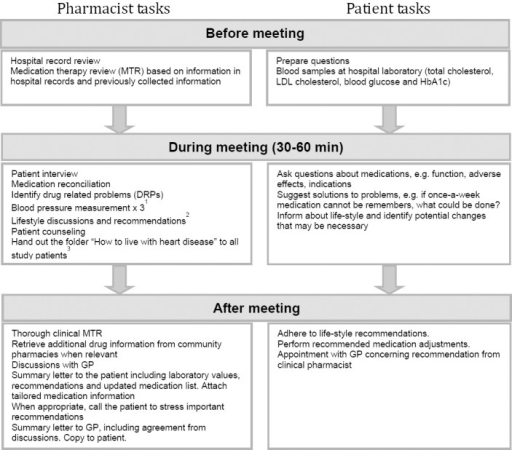 Pharmacist and patient tasks during meetings in the follow-up program for patients with established coronary heart disease led by a clinical pharmacist. Meetings were held at discharge, 3 months post-discharge and 12 months post discharge.GP, general practitioner; HbA1c, glycated hemoglobin; LDL, Low-density lipoprotein.1)A calibrated GE Dinamap Pro 300 Patient Monitor and the correct sized cuff were utilized. A standardized three-time measurement procedure was where the average blood pressure was denoted and used for clinical evaluation.2)Discussion/information on diet and preparation of food, exercise advices. When patients wanted to stop smoking, they were much encouraged and were referred to the Norwegian's authorities smoking cessation programs found at the webpage www.slutta.no or to the 'smoking telephone' (a free phone-line where you meet professional personnel advising you on smoking cessation). When appropriate, the CP suggested choices of food and preparation of food and exercise. On request, or when needed, the CP printed lifestyle recommendations from the webpage of the Norwegian heart association and Norwegian diabetes association and handed out to patients (www.hjerte.no or www.diabetes.no)3)Published by the National Association for Heart and Lung Diseases (LHL). The folder includes information concerning heart disease, the most normal clinical procedures in relation to CHD, the most common drugs and lifestyle recommendations. Only handed out at the first meeting.