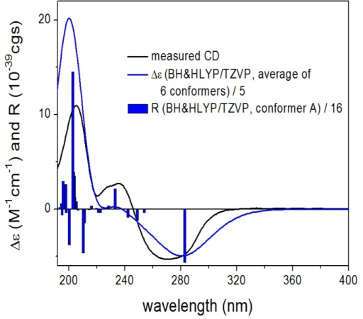 Experimental ECD (black) spectrum of 1 compared with BH & HLYP/TZVP ECD spectra (blue) of (2R,4R,10R,11R,12R)-1 computed for the B97D/TZVP conformers (PCM/MeCN). Bars represent the computed rotational strengths of the lowest-energy conformer.