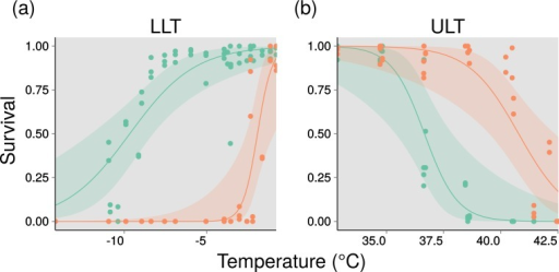 Thermal performance curves for two entomopathogenic nematodes.(A) Lower lethal temperatures (LLTs) as a function of percentage survival (0–1). Curves glm logit model fits. Green is Heterorhabditis zealandica, orange is Steinernema yirgalemense. (B) Upper lethal temperatures (ULTs) as a function of percentage survival(/10). Curves represent glm logit model fits. Green is Heterorhabditis zealandica, orange is Steinernema yirgalemense. See Table 1 for model summaries.