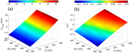 (a) Resonant wavelength and (b) power coupling coefficient variations (Δ and Δ, respectively) as a function of SOI rib waveguide fabrication tolerances at the operating wavelength of λ = 1.55 μm.