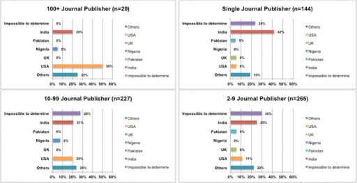 The distribution of publishers by country for the different strata
